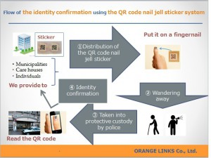 A flow of the QR code nail jell sticker system
